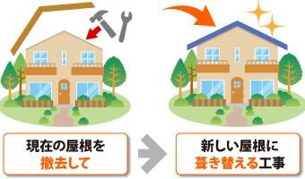 屋根葺き替えの解説